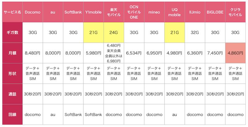 クジラモバイルの30G比較表